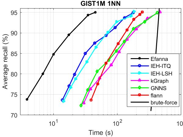 GIST1nn