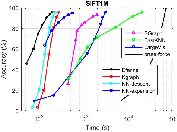 SIFT1nnGraph