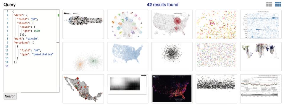 查找数据量大于1500的可视化设计