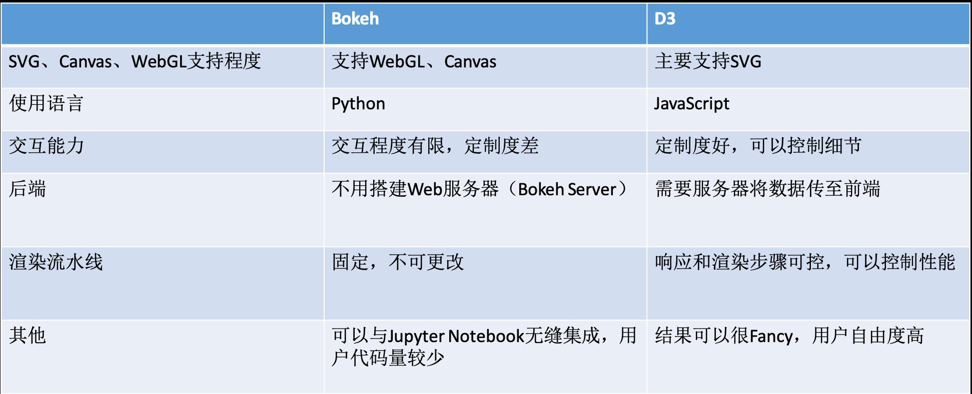 bokeh_vs_D3
