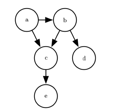 bayes_network