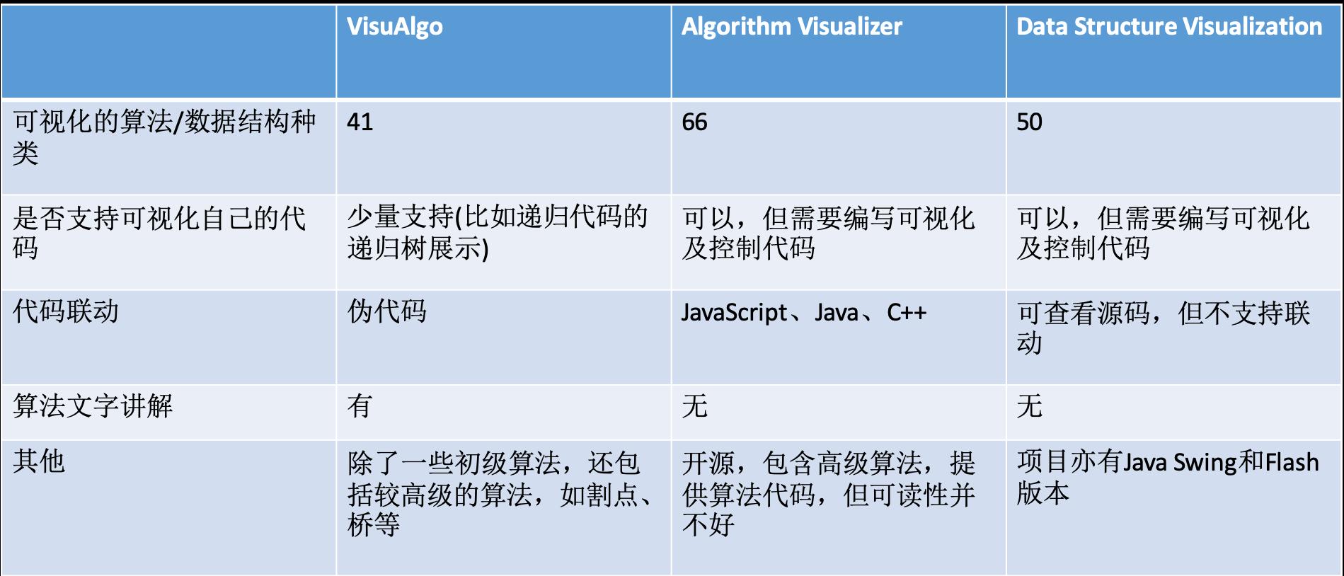 Algo_DS_summary