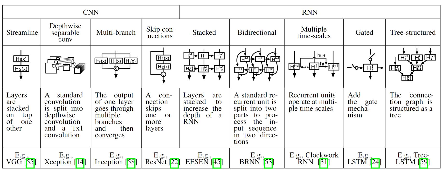 9种DNN架构