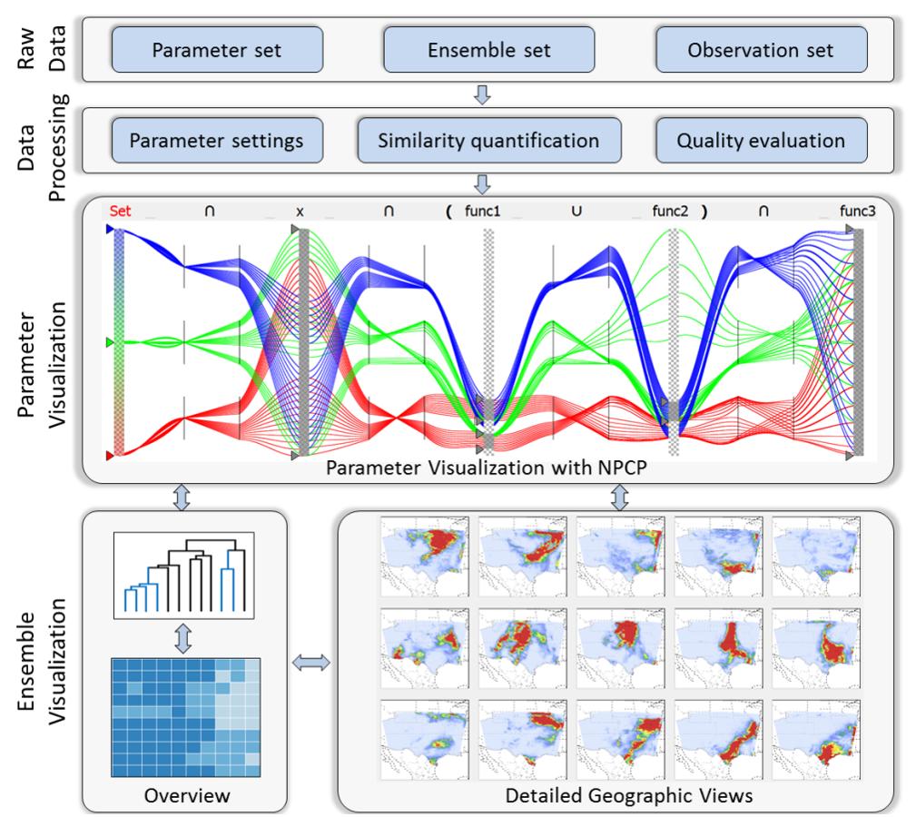 可视分析系统架构